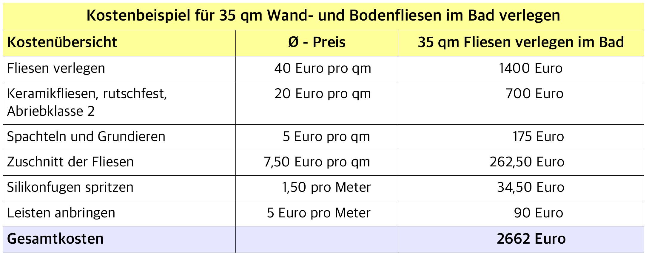 Relativ Fliesenleger Kosten - Preisübersicht 2019 | handwerkerkosten.net SL31