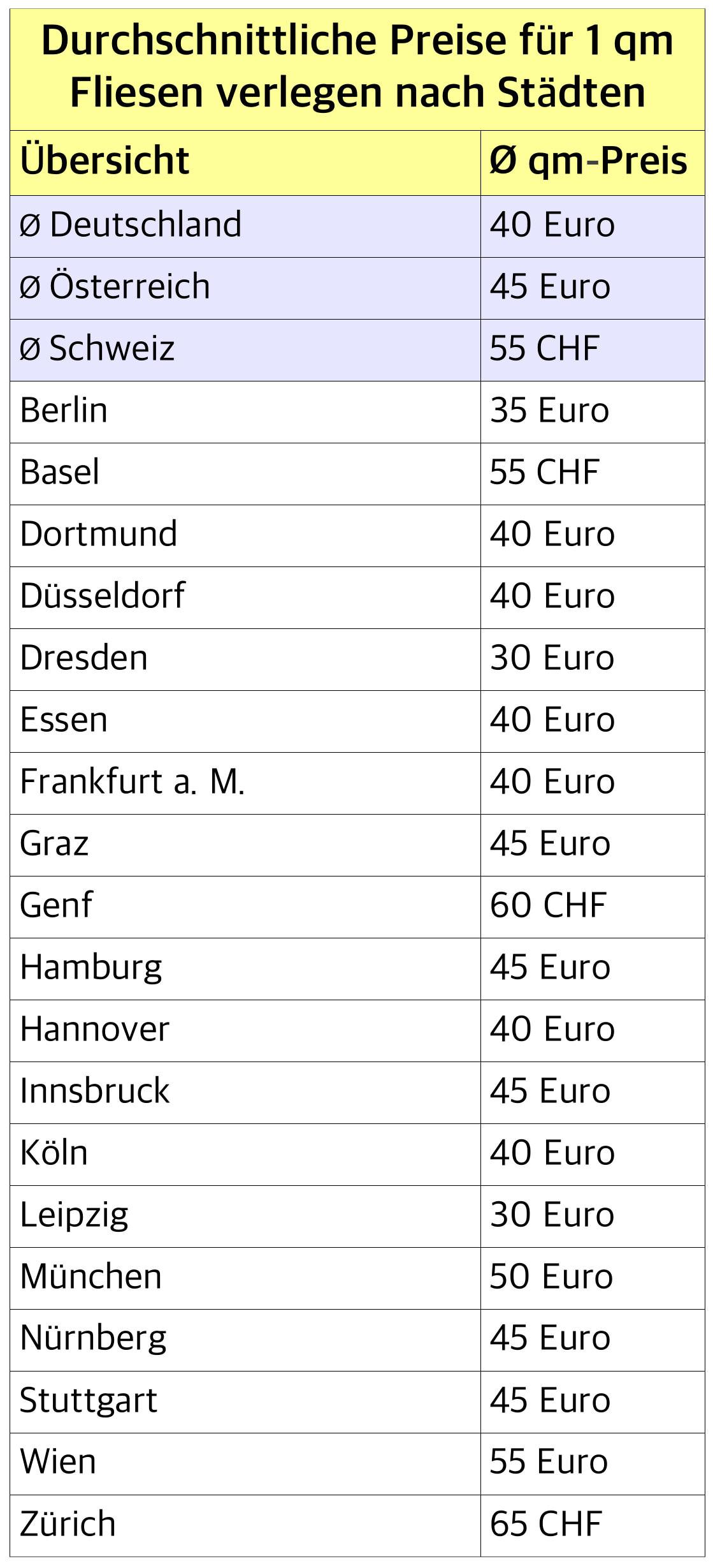 Die Fliesenleger Kosten pro m2 können von Stadt zu Stadt sehr unterschiedlich ausfallen.