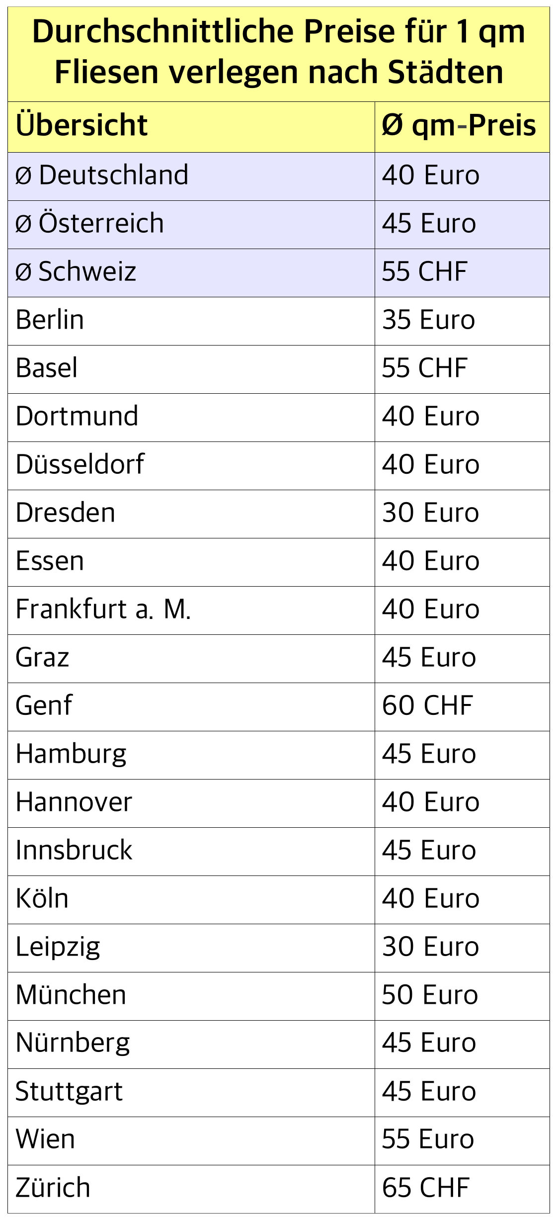 Gut gemocht Fliesenleger Kosten - Preisübersicht 2019 | handwerkerkosten.net QC36
