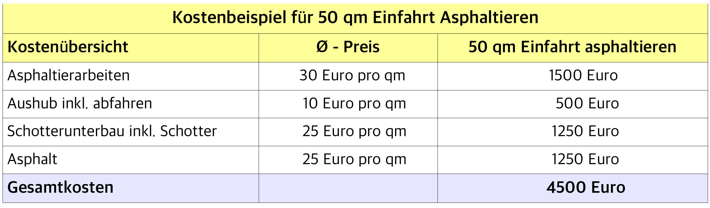 Turbo Asphaltierung Kosten im Überblick 2019 | handwerkerkosten.net AF14