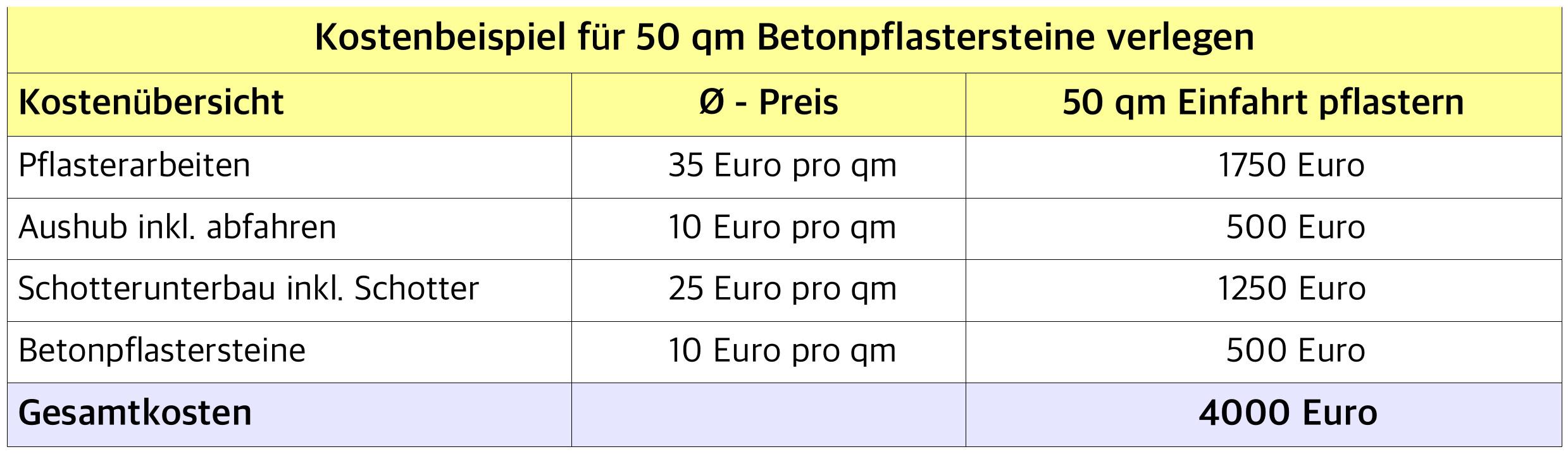 """""""Die Pflastern Kosten pro Quadratmeter können sehr variieren, je nach Region und Qualifikation des Pflasterers. Beliebt sind Pflastersteine vor allem für die Terrasse und die Einfahrt."""